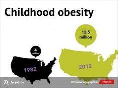 Essay on youth obesity